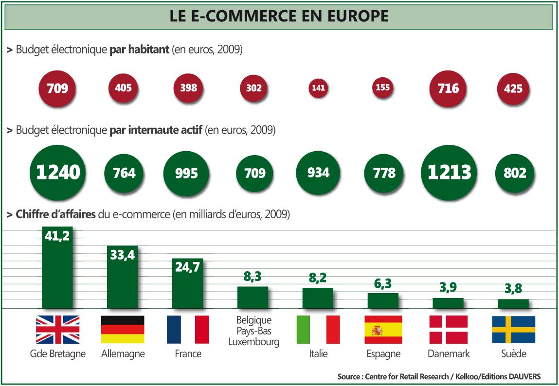 L'achat en ligne est-il une seconde nature chez les Européens ? dans Economie Ecommerce1