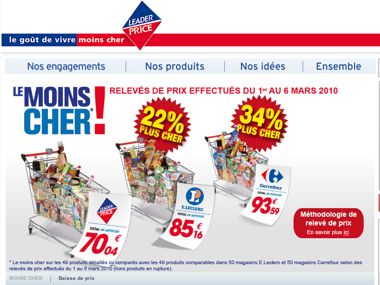 Prix amazon vs carrefour