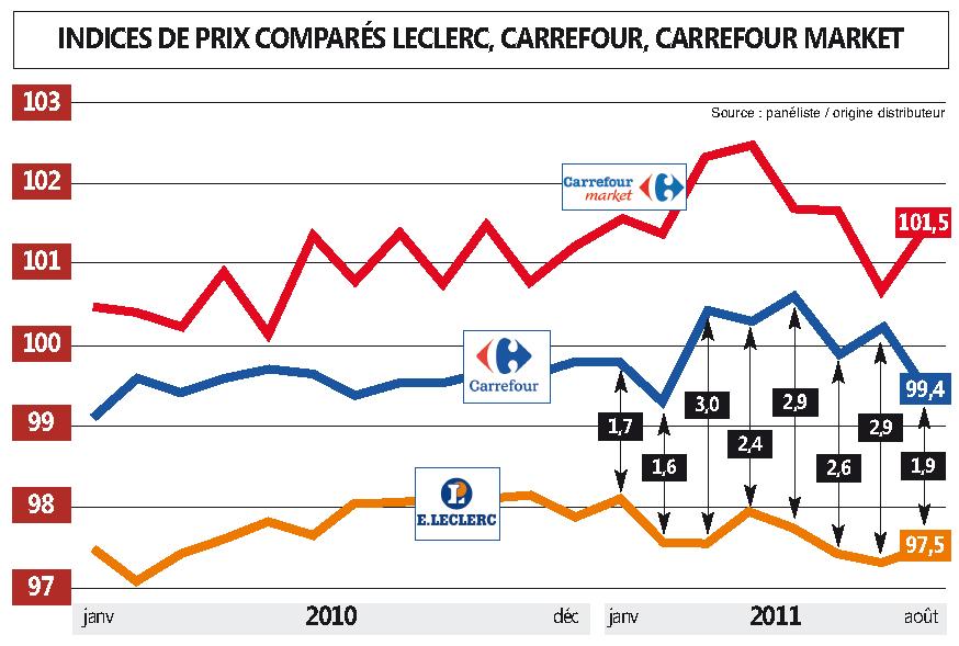 EXCLUSIF : Carrefour a baissé ses prix cet été
