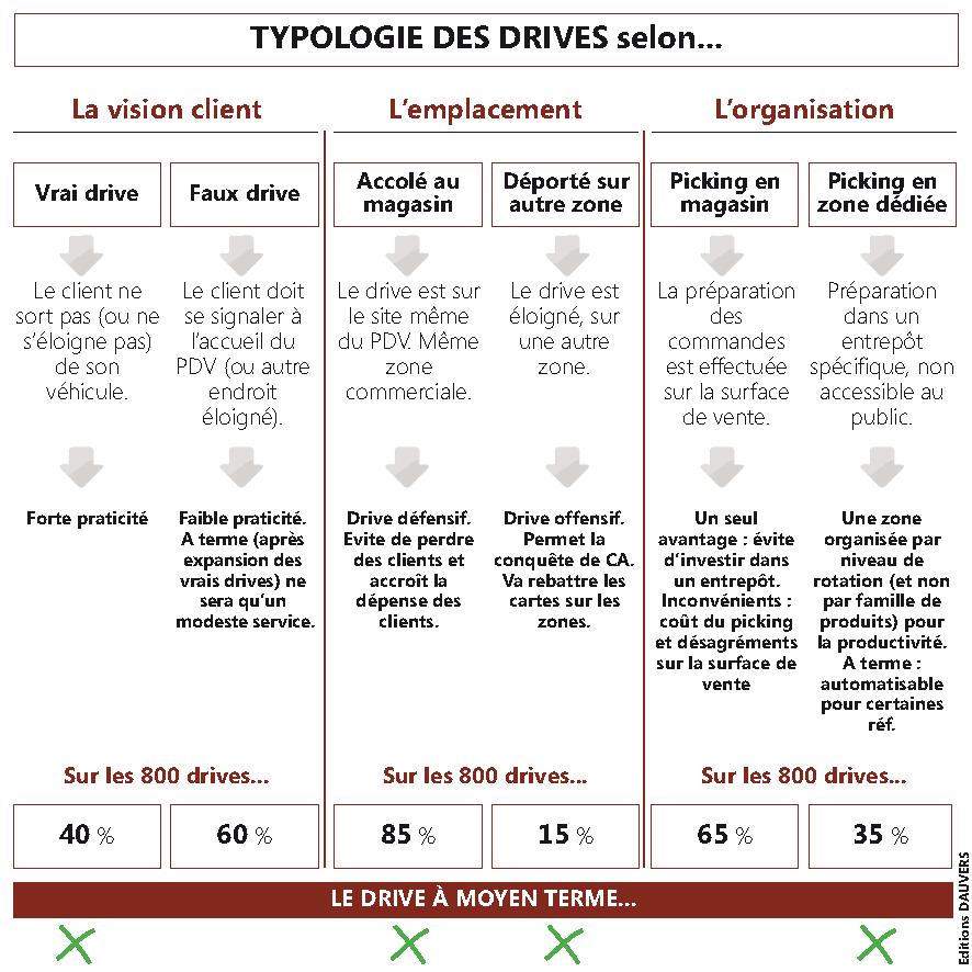 Drive : le format de l'année (2)