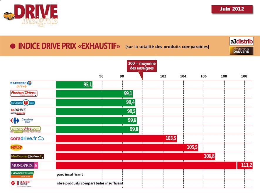PrixDrive