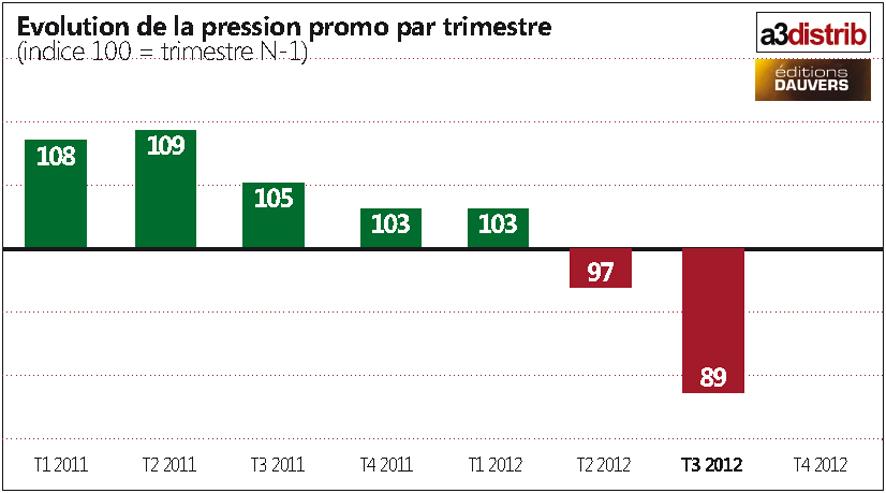 Recul historique de la pression promo au T3