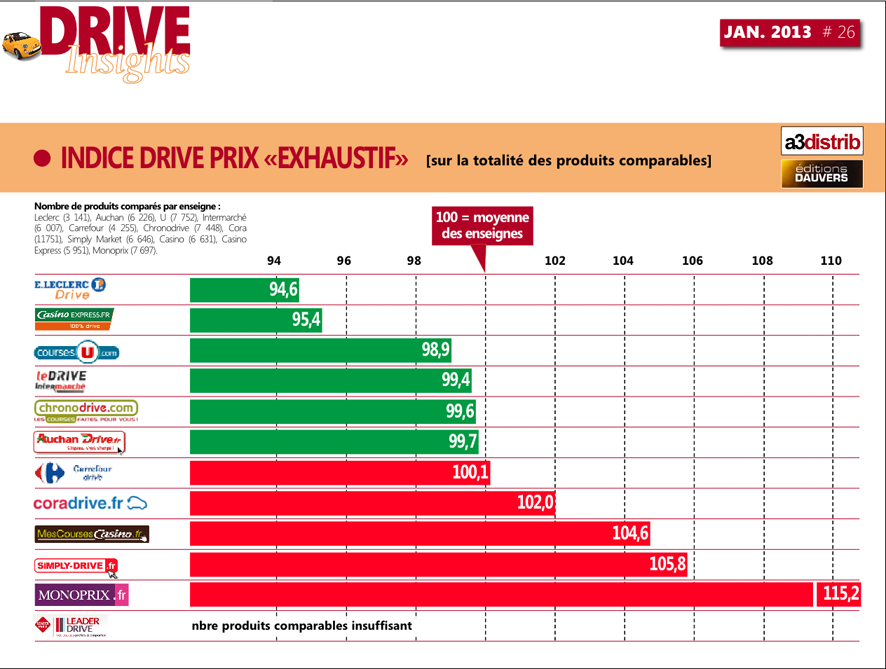 DrivePrixIndices