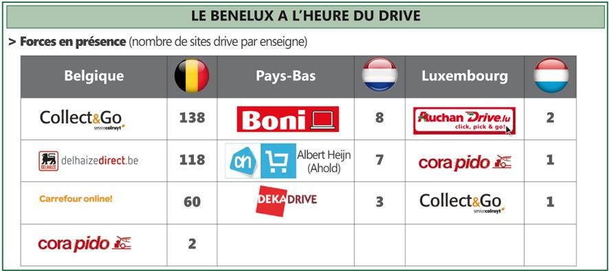 Drive Benelux