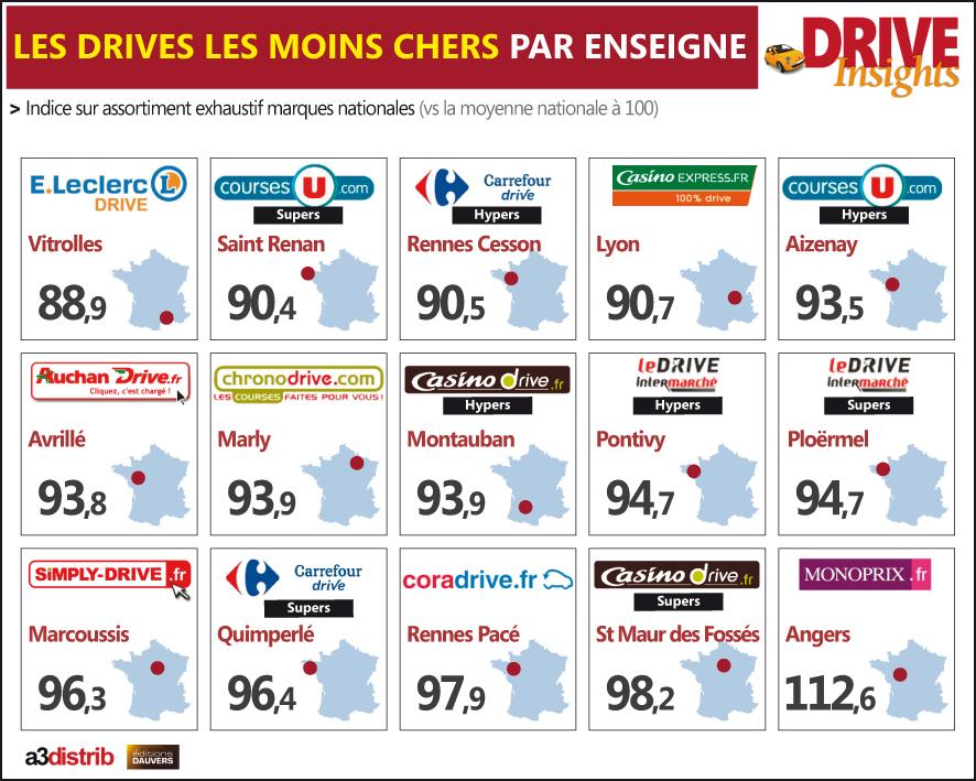 Exclu les drives les moins cher par enseigne olivier dauvers - Le site le moins cher ...