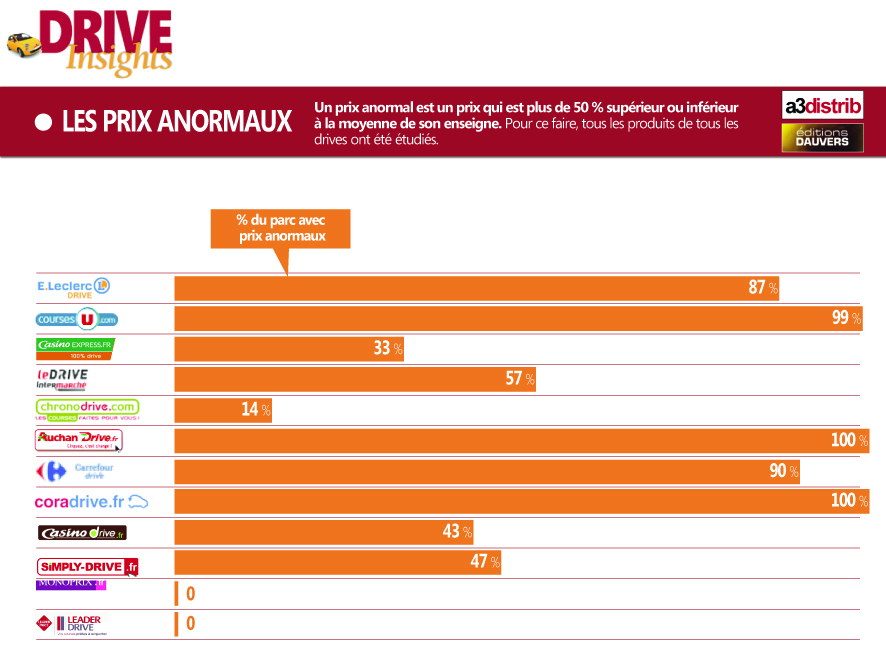 Prix anormaux