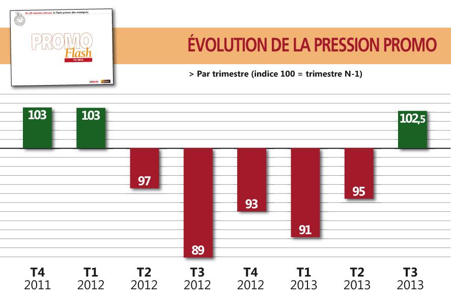 Exclu : la pression promo repart à la hausse sur le T3