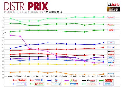 Exclu : Géant est le nouveau dauphin de Leclerc sur les prix !
