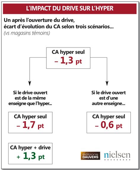 Quel est l'impact de l'ouverture d'un drive sur l'hyper ?
