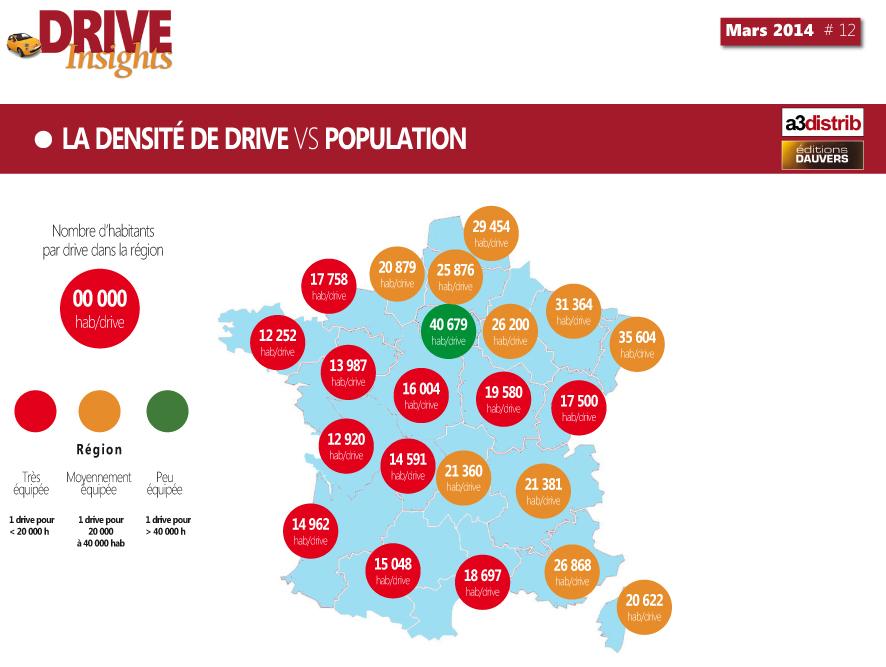 Drive Population