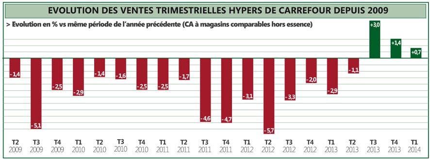 CA-Carrefour