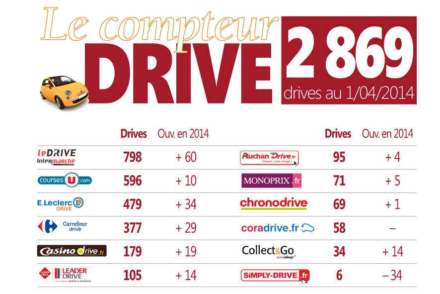 CompteurDriveAvril