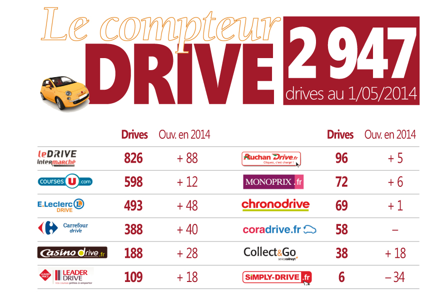 CompteurDriveMai