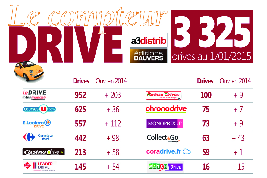 CompteurDrive
