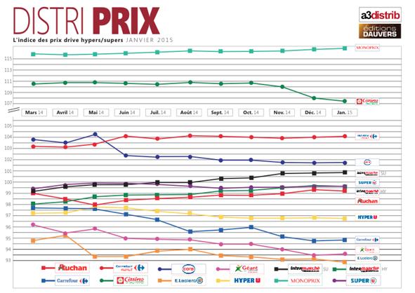 DISTRI PRIX : Leclerc sous l'indice 93. C'est une première !