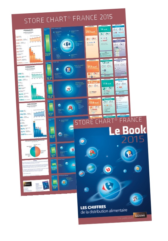 Store Chart France 2015