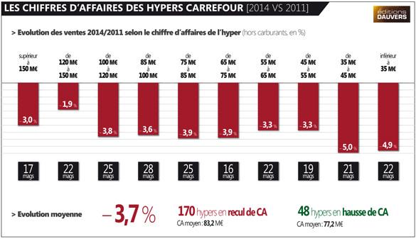 CA Carrefour20142011