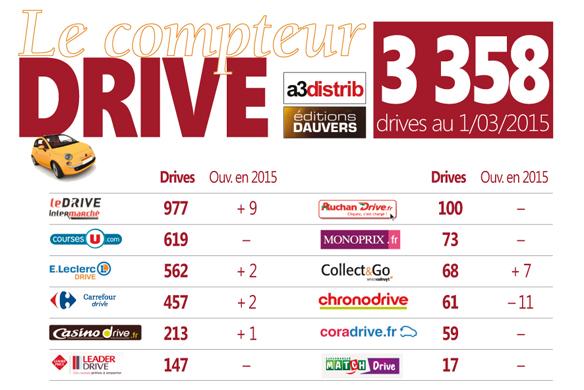Compteur-Drive