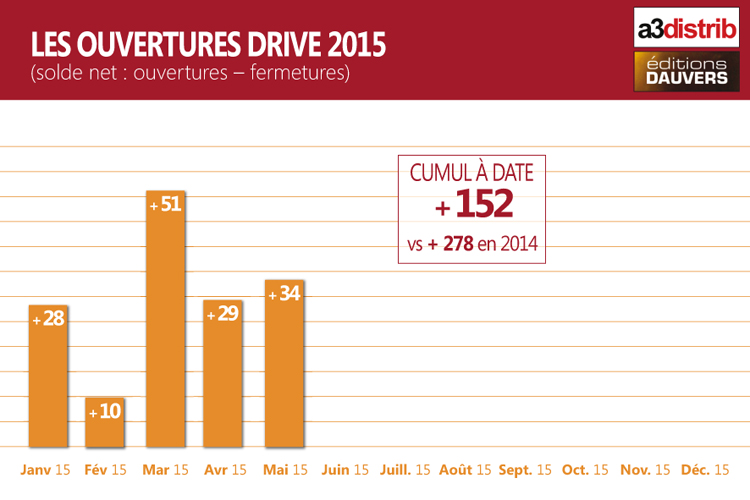 CompteurDrive2