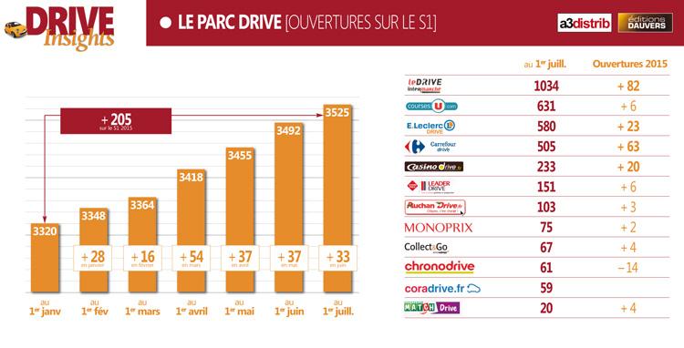 Plus d un drive ouvert par jour en 2015 olivier dauvers - Nombre de trimestre par an ...