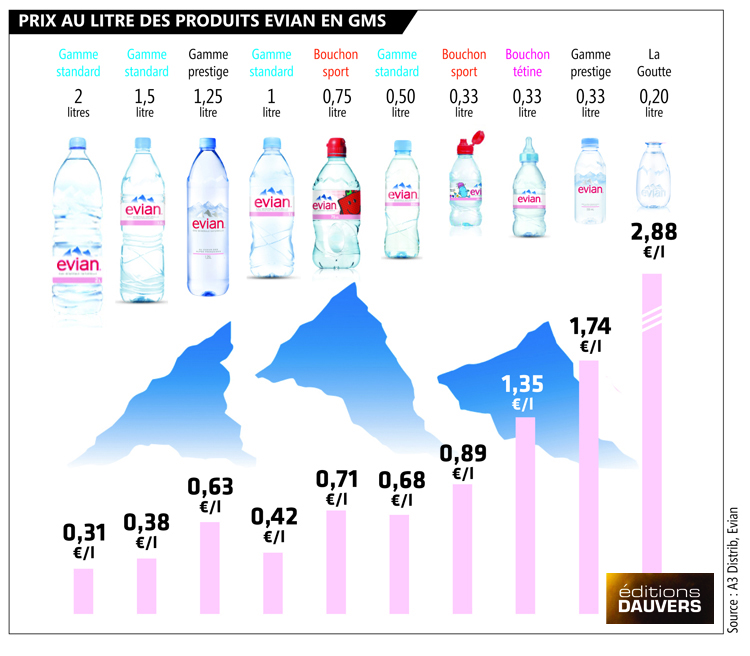 Infographie Evian