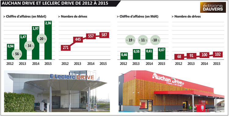 CA Drive Auchan-Leclerc