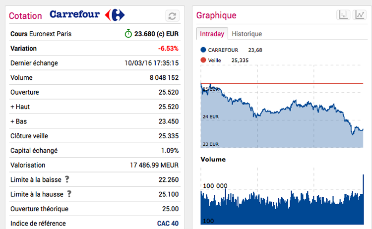 Carrefour Bourse