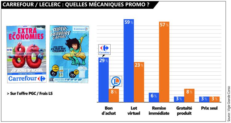 Carrefour-Leclerc