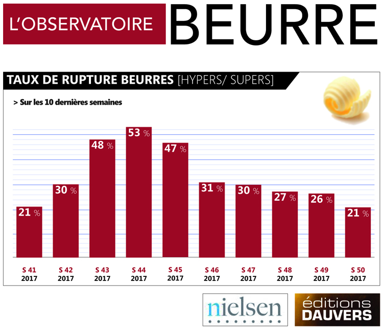 Obs Beurre
