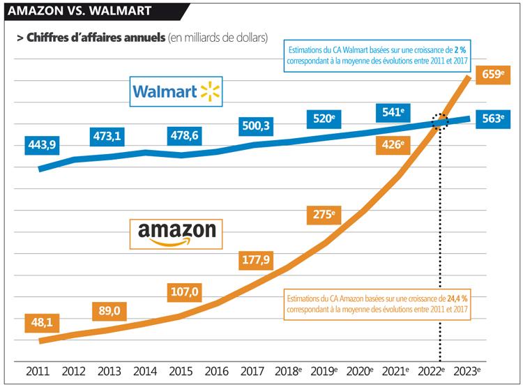 AmazonWalmart