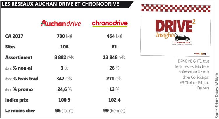 AuchanChronodrive