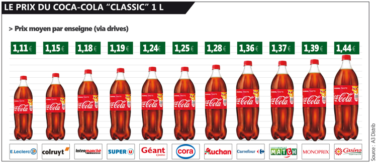 Leclerc Prix Coca