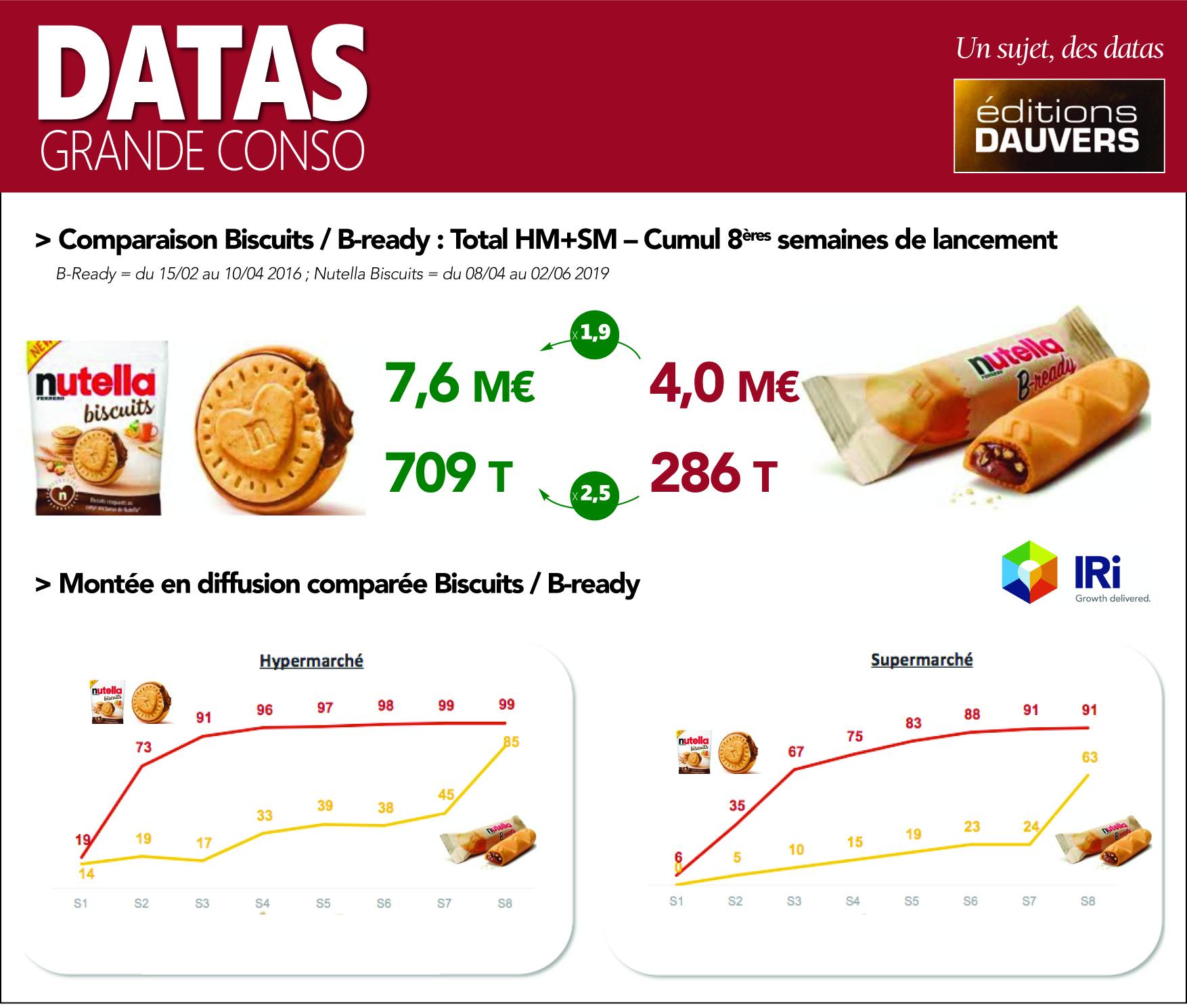 DATAS GRANDE CONSO Nutella B