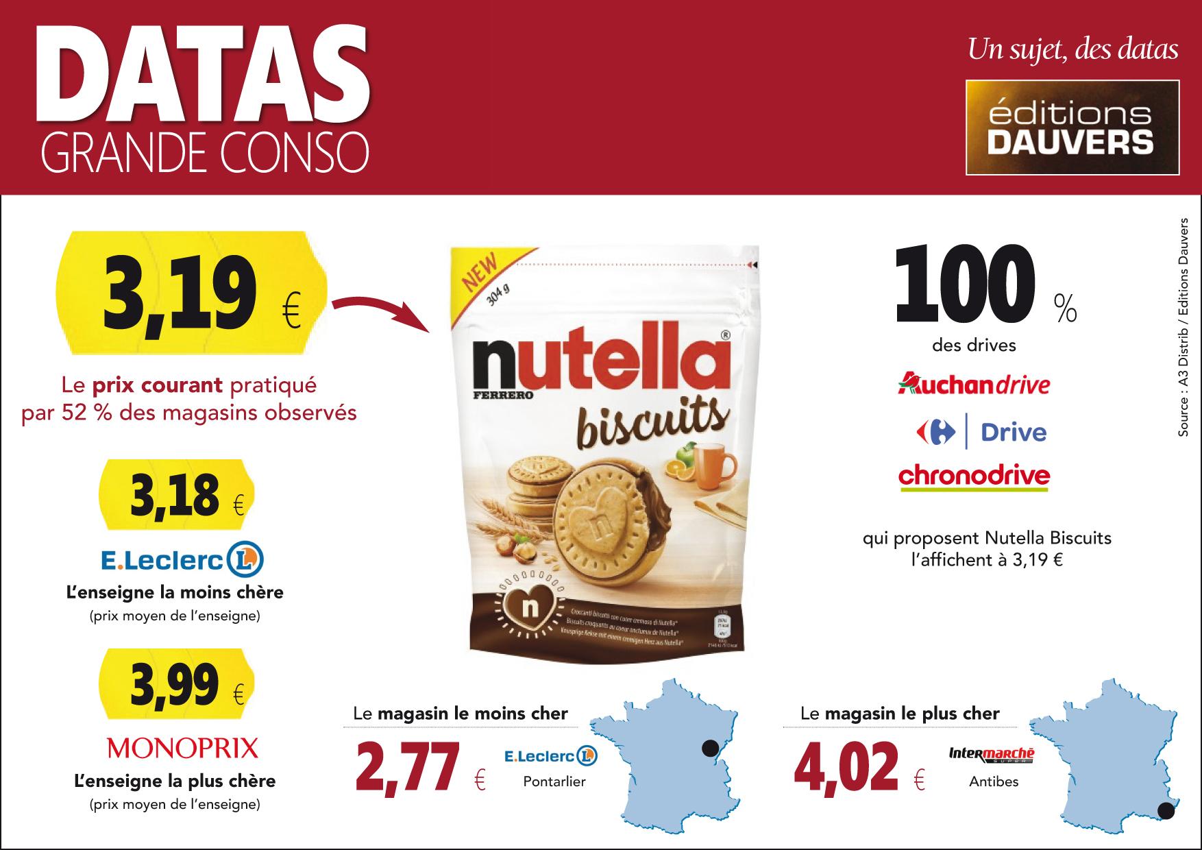Datas Grande Conso Nutella
