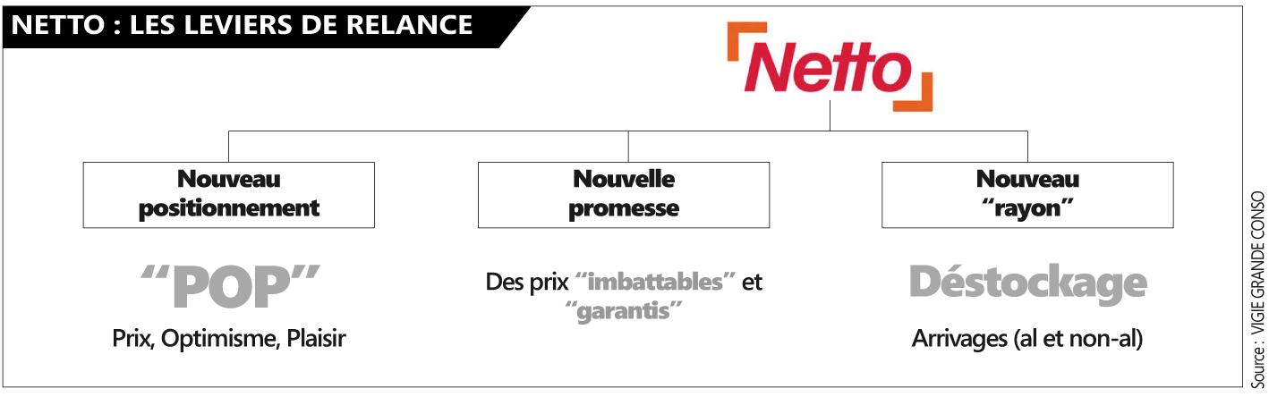 Netto2