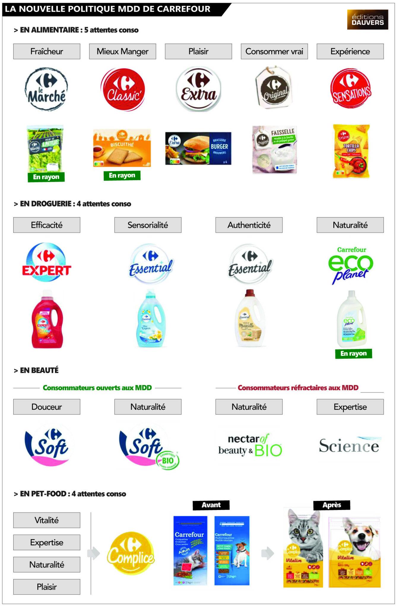 MDD Carrefour