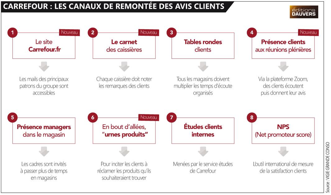 Carrefour avis clients