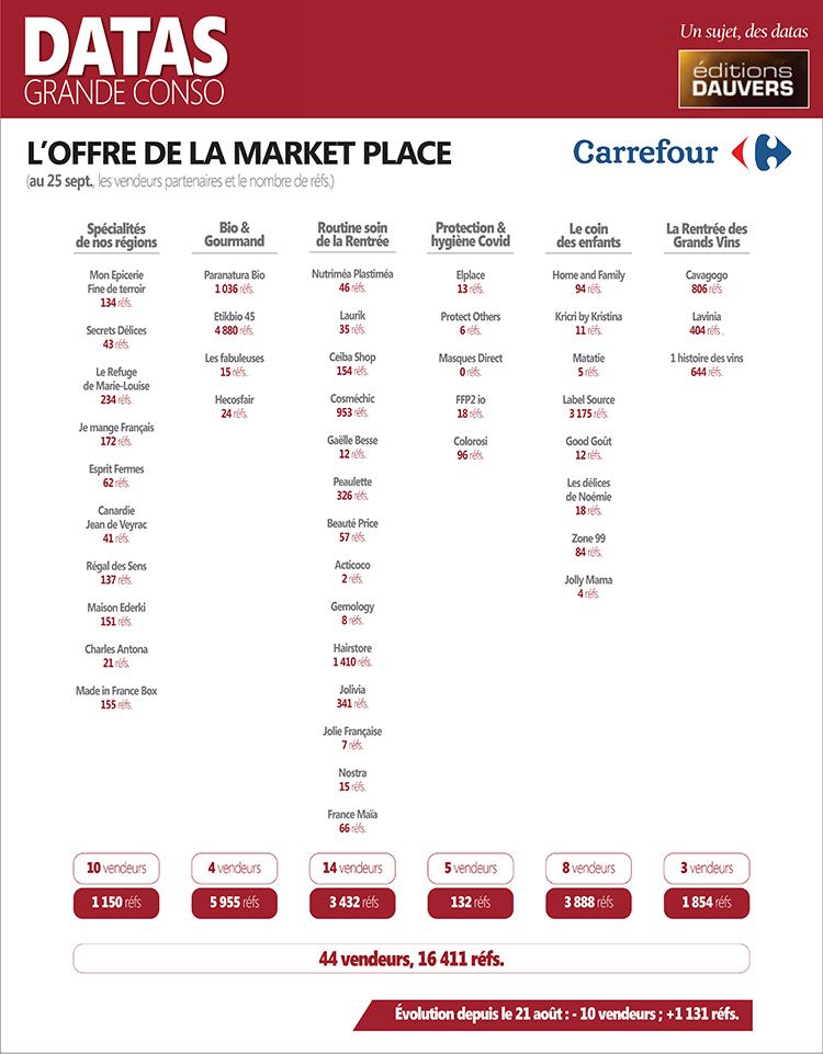Datas-Grande-Conso-Marketplace-Carrefour-au-25-sept blog