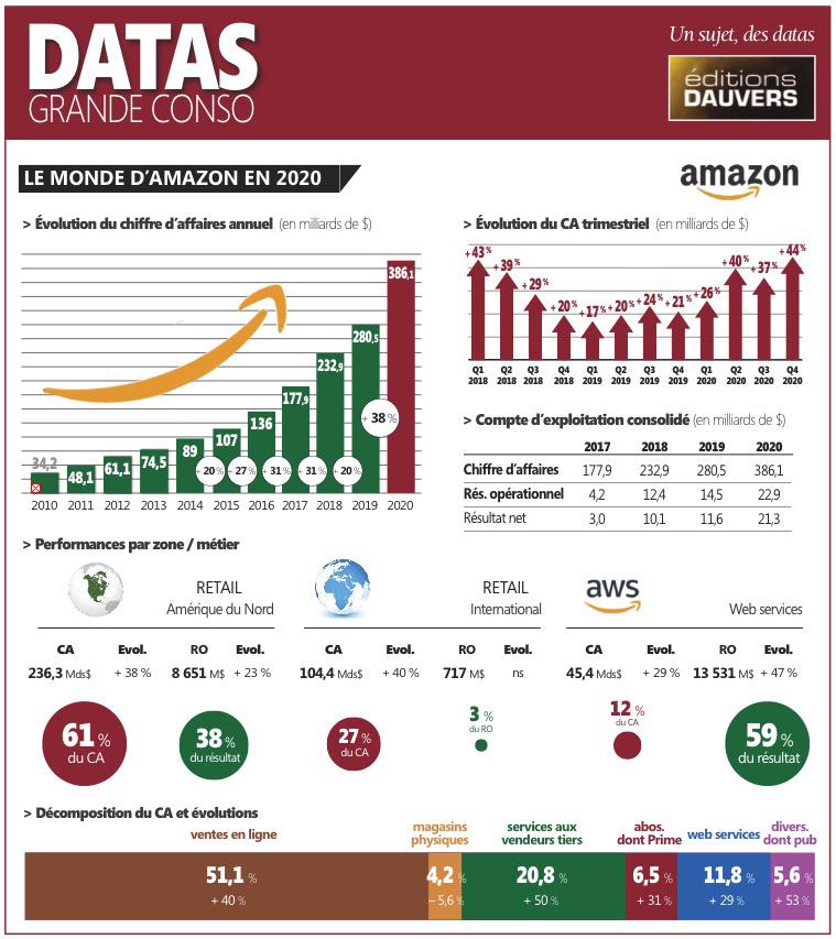 datas Amazon 2020