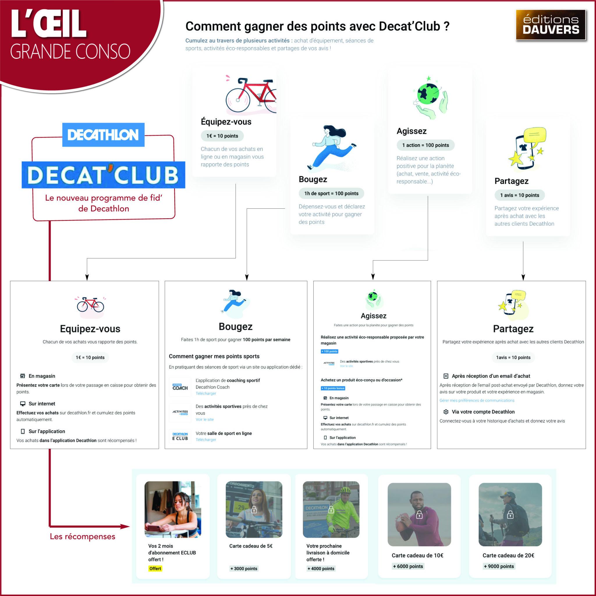 DecatProgrammeFid